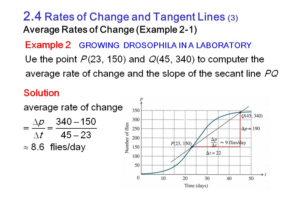 2.4 Rates of Change and Tangent Lines (3) Average Rates of Change (Example 2-1)