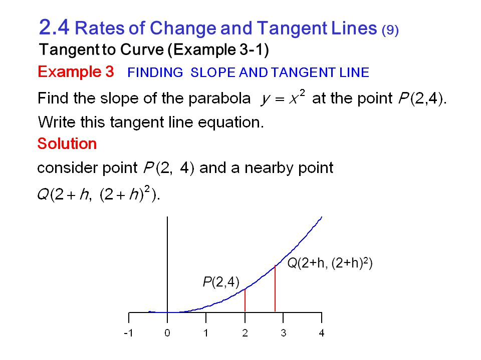 2.4 Rates of Change and Tangent Lines (9) Tangent to Curve (Example 3-1)