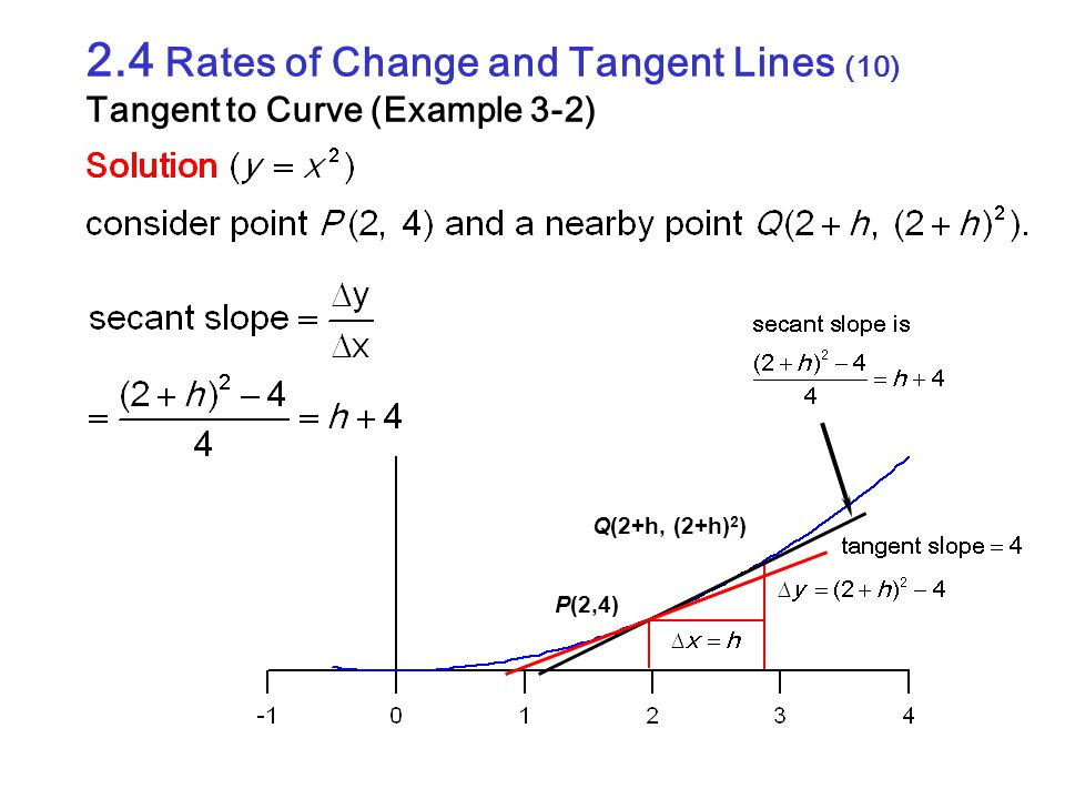 2.4 Rates of Change and Tangent Lines (10) Tangent to Curve (Example 3-2)