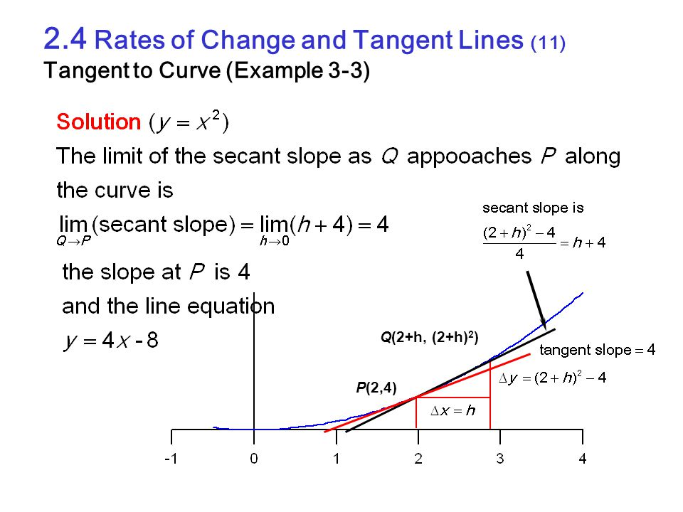2.4 Rates of Change and Tangent Lines (11) Tangent to Curve (Example 3-3)
