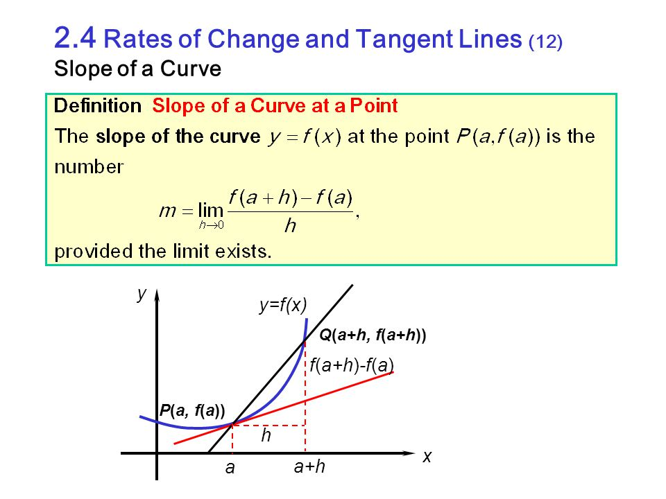 2.4 Rates of Change and Tangent Lines (12) Slope of a Curve