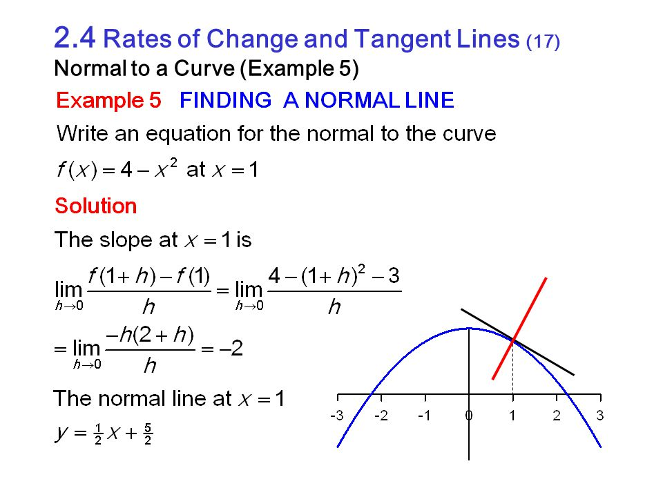 2.4 Rates of Change and Tangent Lines (17) Normal to a Curve (Example 5)