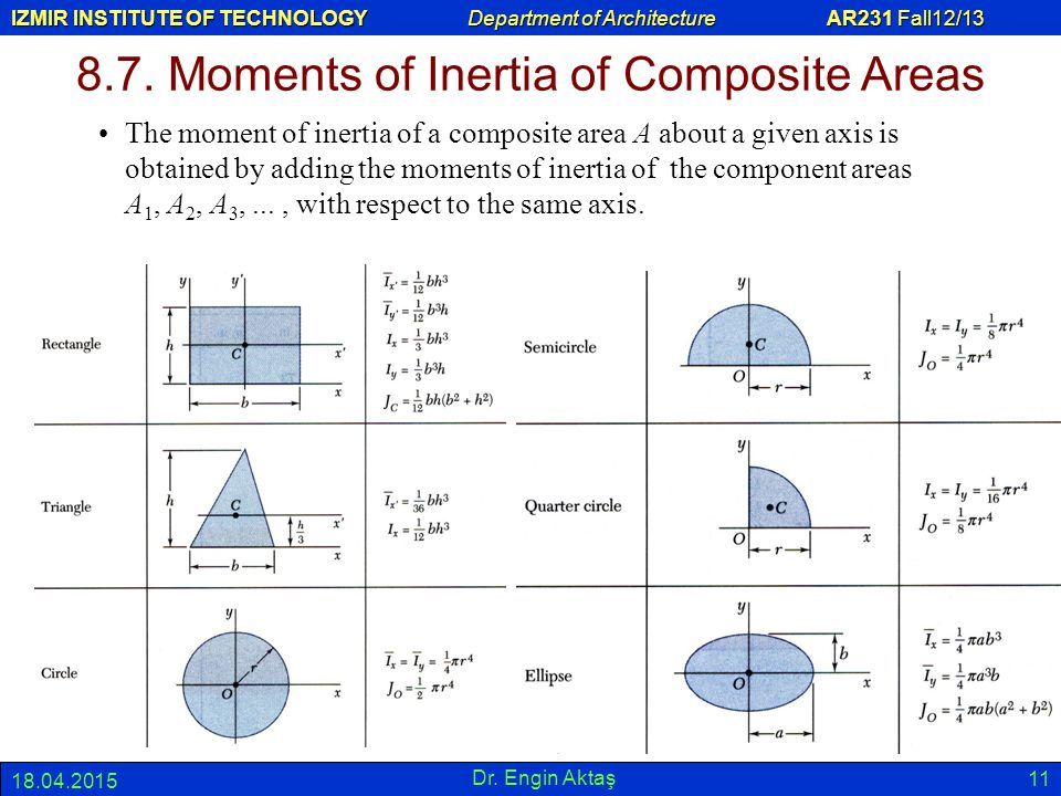 8.7. Moments of Inertia of Composite Areas