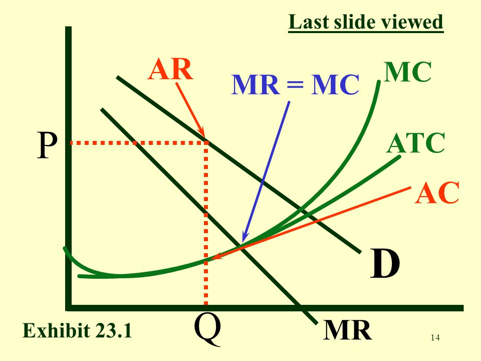 Last slide viewed AR MC MR = MC P ATC AC D Q MR Exhibit 23.1