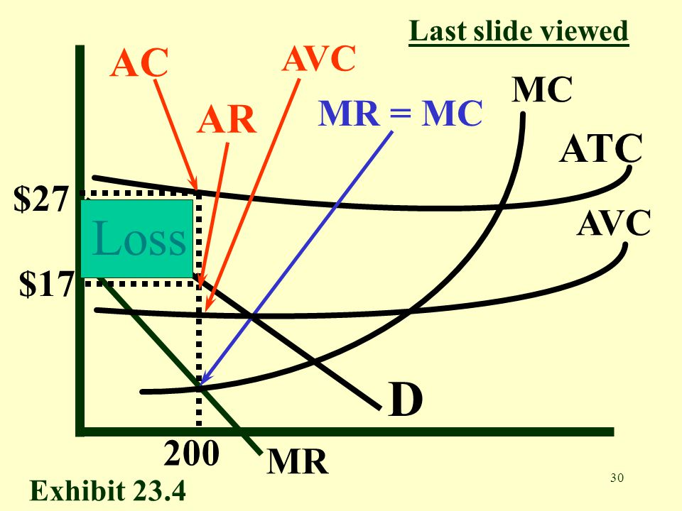 Loss D AC AR ATC AVC MC MR = MC $27 AVC $17 200 MR Last slide viewed