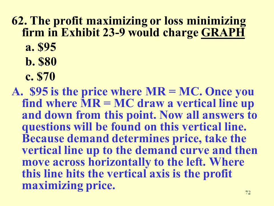 62. The profit maximizing or loss minimizing firm in Exhibit 23-9 would charge GRAPH
