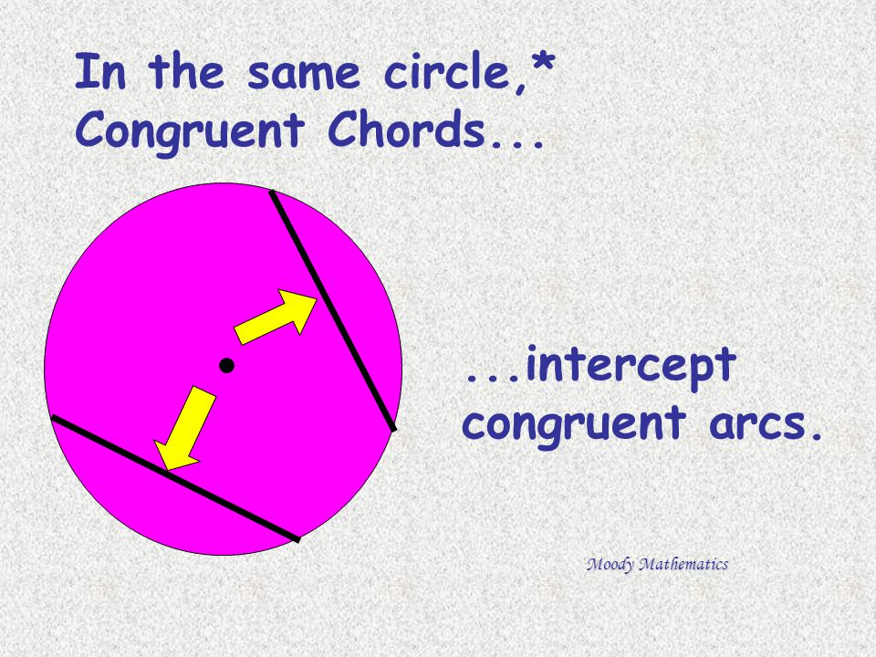 In the same circle,* Congruent Chords...