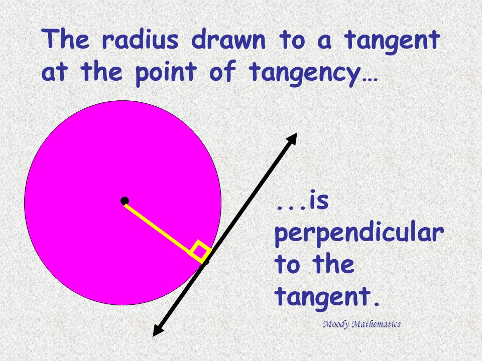 The radius drawn to a tangent at the point of tangency…