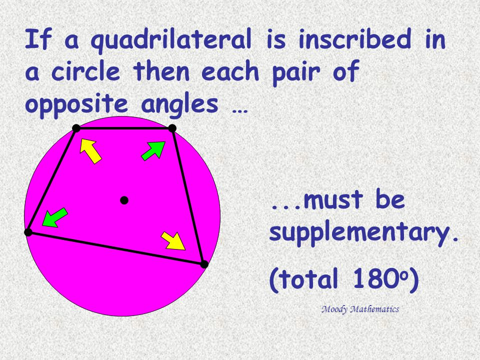 If a quadrilateral is inscribed in a circle then each pair of opposite angles …