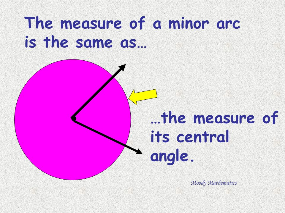 The measure of a minor arc is the same as…
