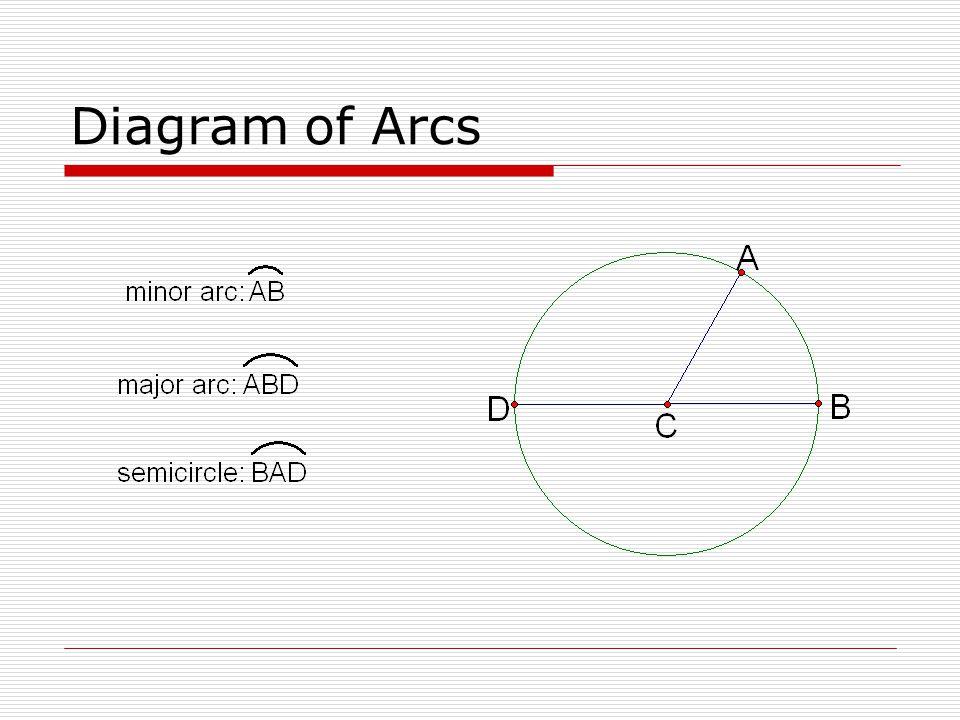 Diagram of Arcs