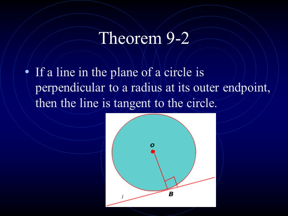Theorem 9-2 If a line in the plane of a circle is perpendicular to a radius at its outer endpoint, then the line is tangent to the circle.