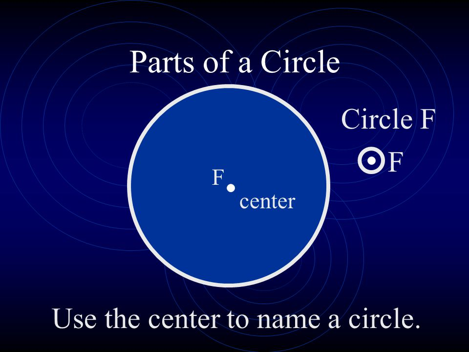 Parts of a Circle Circle F F F center Use the center to name a circle.