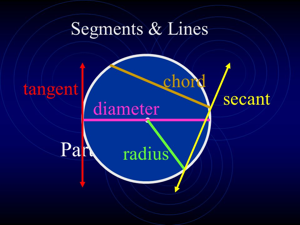 Parts of a Circle Segments & Lines chord tangent secant diameter