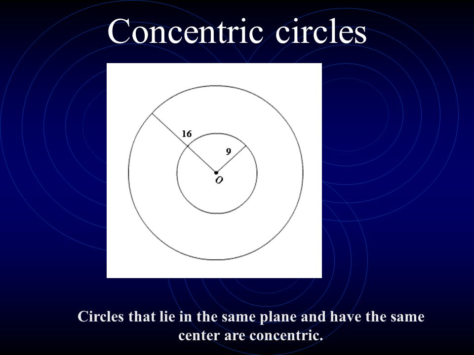 Concentric circles Circles that lie in the same plane and have the same center are concentric.