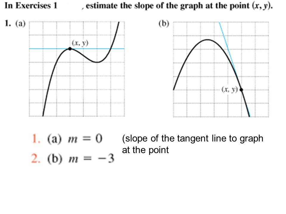 (slope of the tangent line to graph