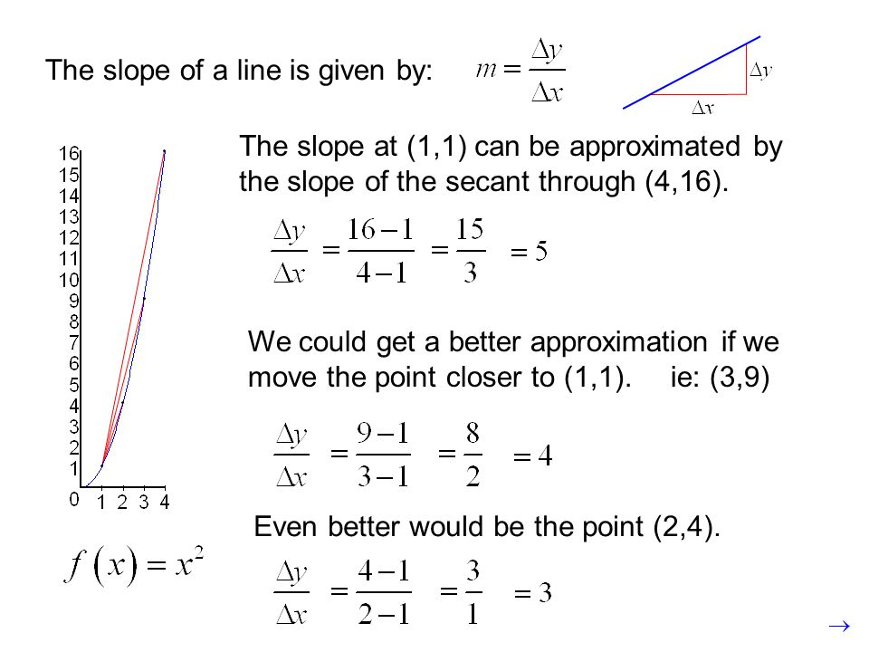 The slope of a line is given by: