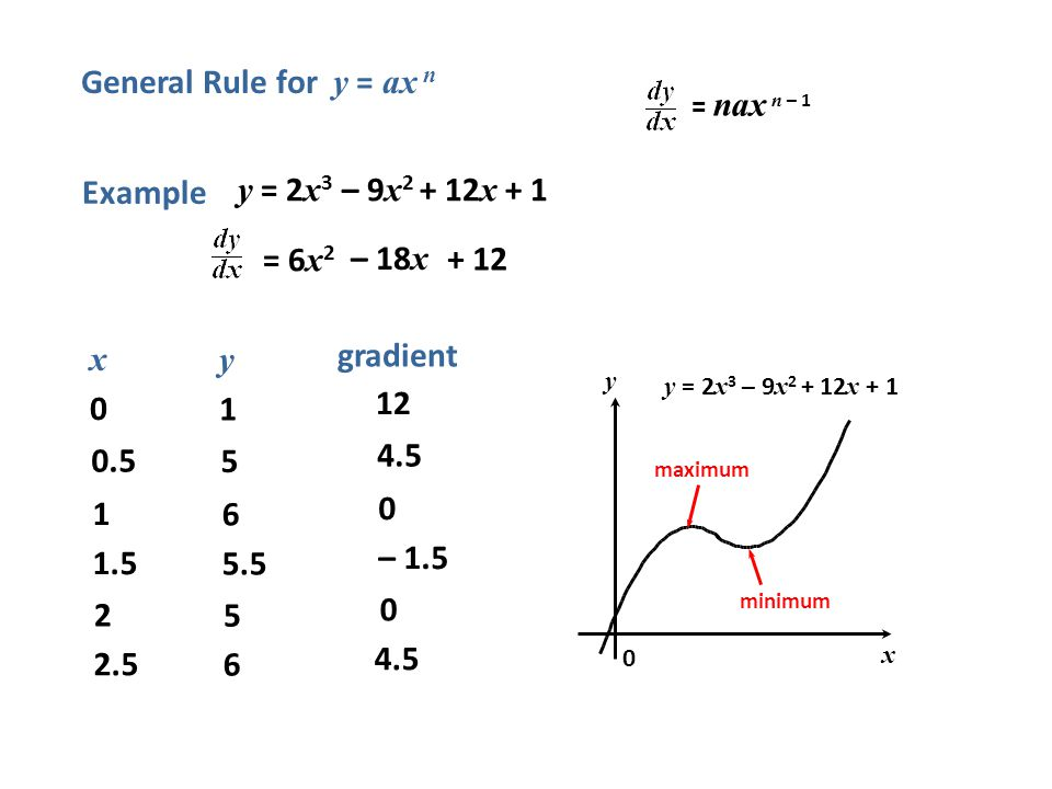 General Rule for y = ax n Example y = 2x3 – 9x2 + 12x + 1 = 6x2 – 18x