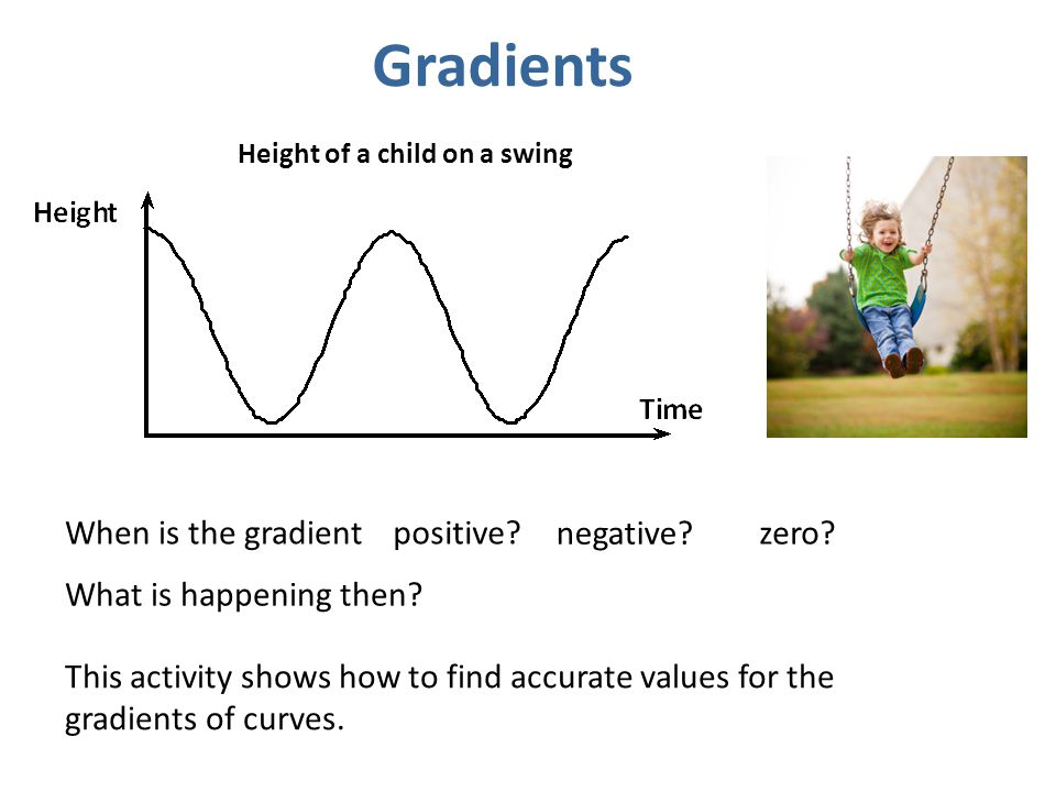Gradients When is the gradient positive negative zero