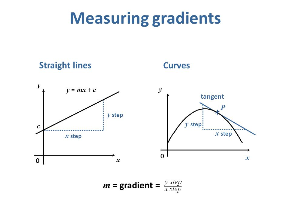 Measuring gradients Straight lines Curves m = gradient = y y = mx + c