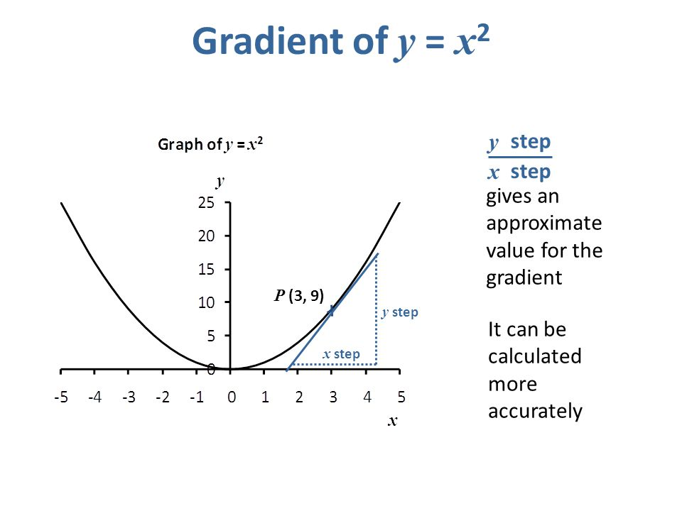 Gradient of y = x2 gives an approximate value for the gradient step x