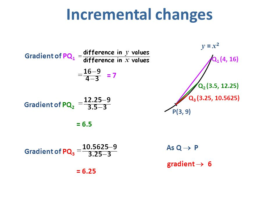 Incremental changes y = x2 Gradient of PQ1 = 7 Gradient of PQ2 = 6.5