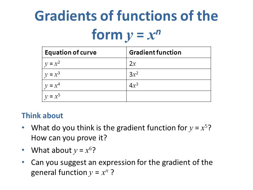 Gradients of functions of the form y = xn