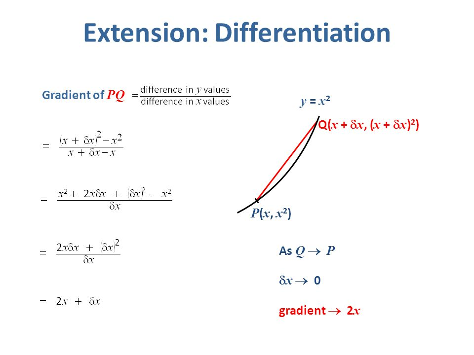 Extension: Differentiation