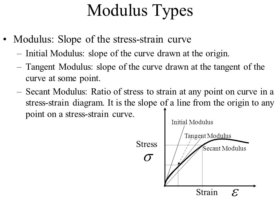 Modulus Types Modulus: Slope of the stress-strain curve