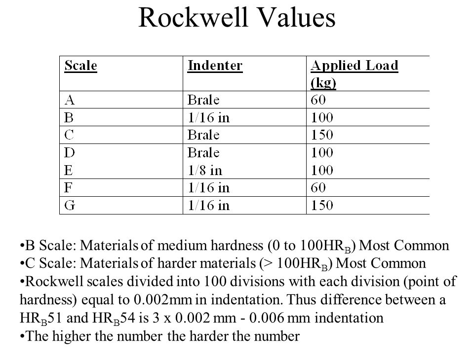 Rockwell Values B Scale: Materials of medium hardness (0 to 100HRB) Most Common. C Scale: Materials of harder materials (> 100HRB) Most Common.
