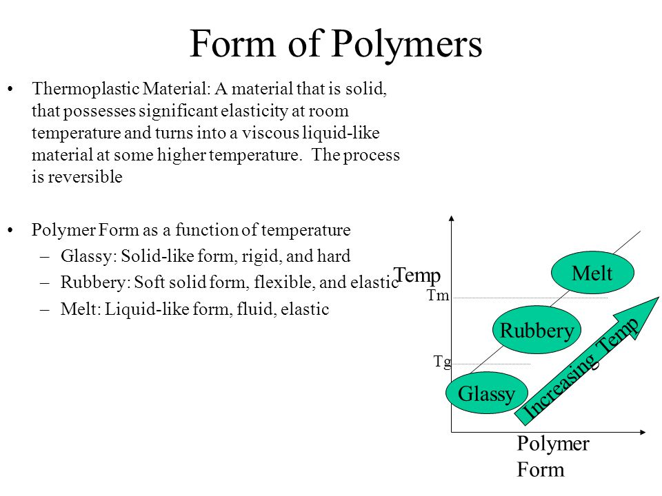Form of Polymers Melt Temp Rubbery Increasing Temp Glassy Polymer Form