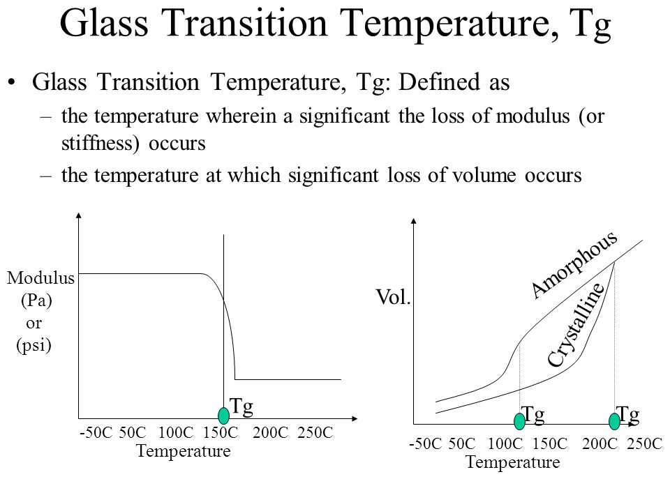 Glass Transition Temperature, Tg