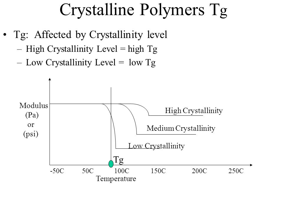 Crystalline Polymers Tg