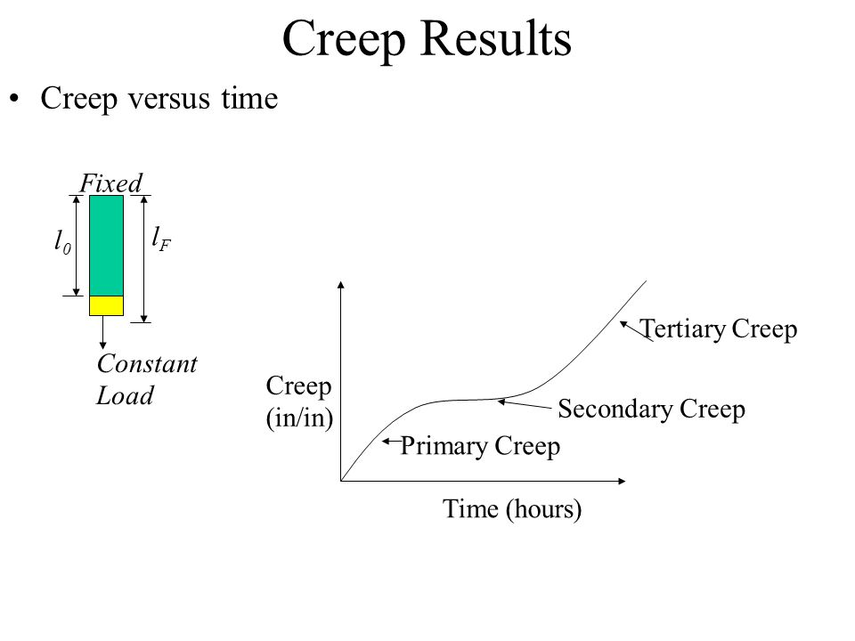 Creep Results Creep versus time Fixed lF l0 Tertiary Creep Constant