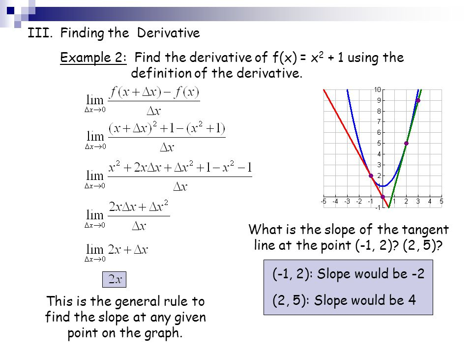 What is the slope of the tangent line at the point (-1, 2) (2, 5)