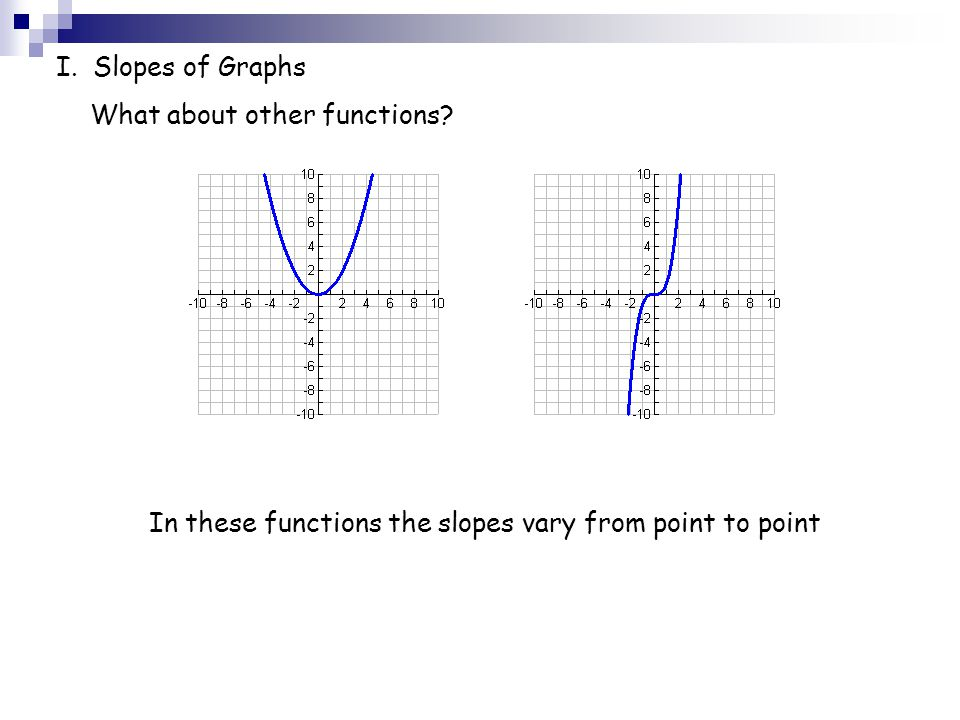 I. Slopes of Graphs What about other functions.