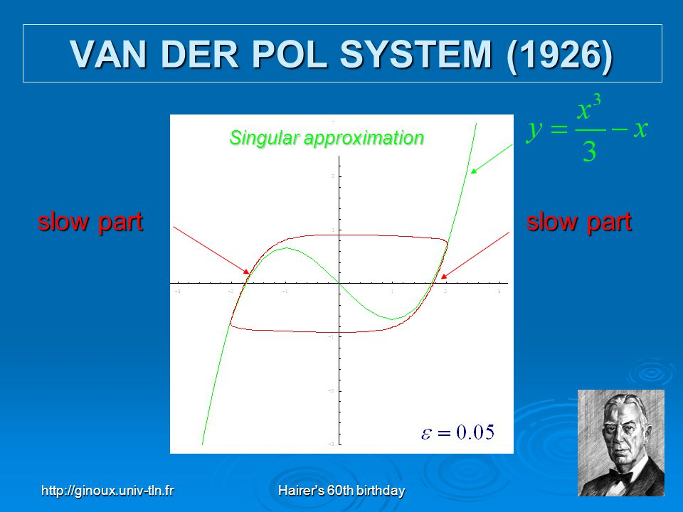 VAN DER POL SYSTEM (1926) slow part slow part Singular approximation
