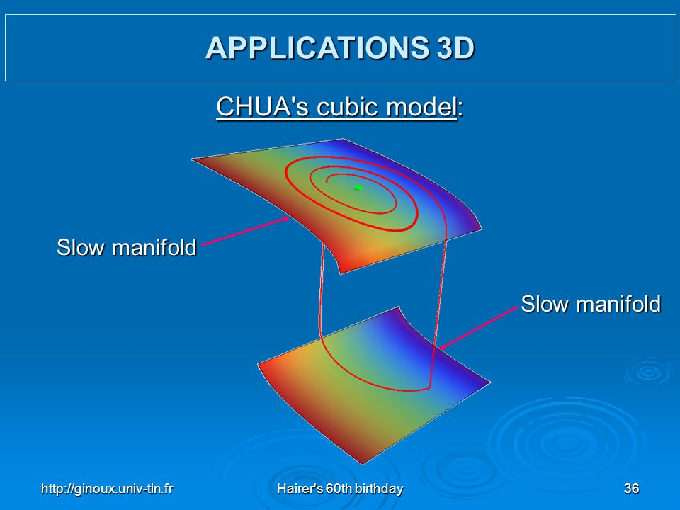APPLICATIONS 3D CHUA s cubic model: Slow manifold Slow manifold