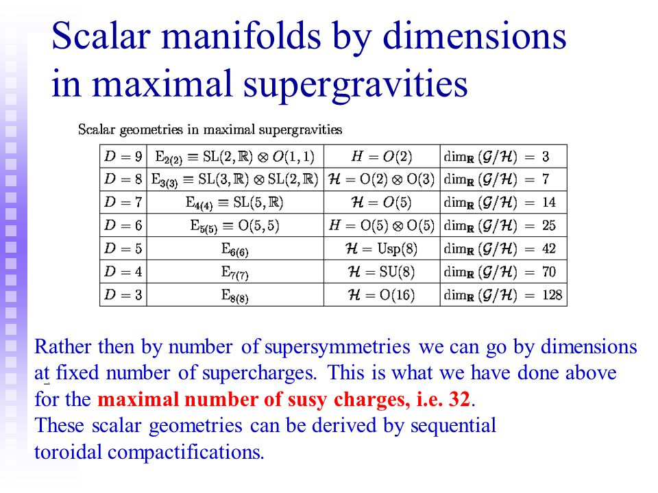 Scalar manifolds by dimensions in maximal supergravities