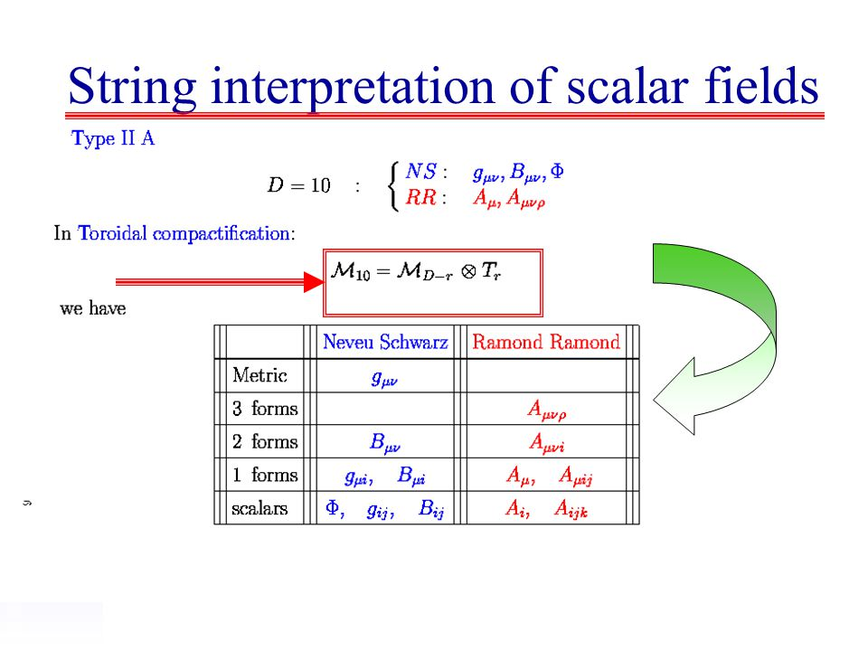 String interpretation of scalar fields
