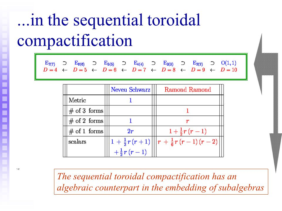...in the sequential toroidal compactification