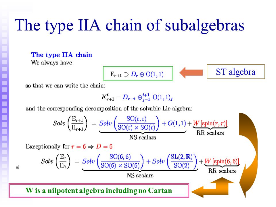 The type IIA chain of subalgebras