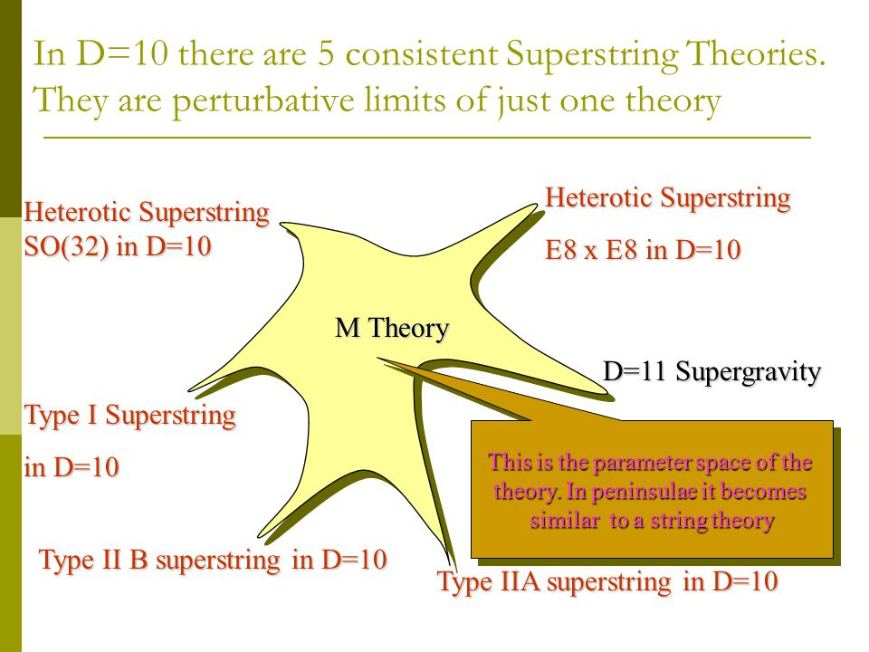 In D=10 there are 5 consistent Superstring Theories