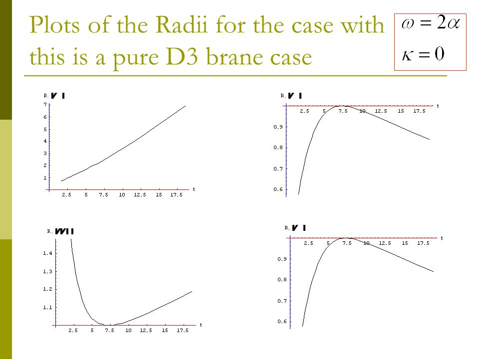 Plots of the Radii for the case with this is a pure D3 brane case