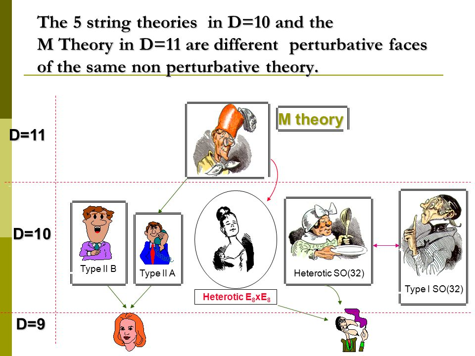 The 5 string theories in D=10 and the M Theory in D=11 are different perturbative faces of the same non perturbative theory.