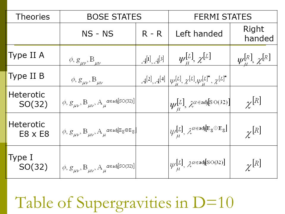 Table of Supergravities in D=10