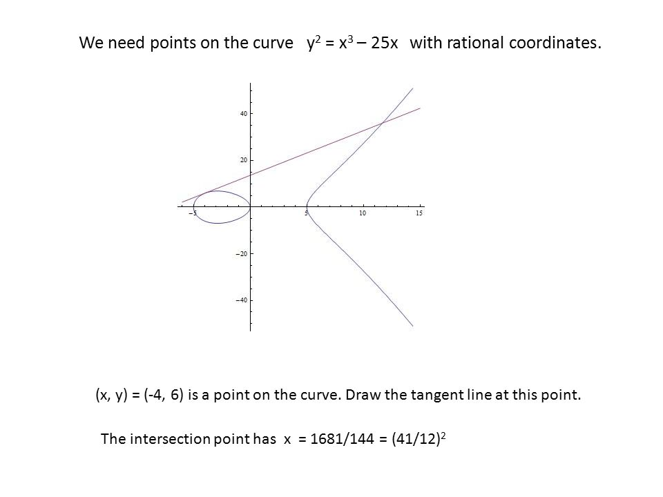 We need points on the curve y2 = x3 – 25x with rational coordinates.