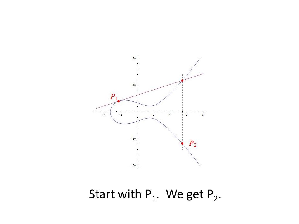 Start with P1. We get P2.