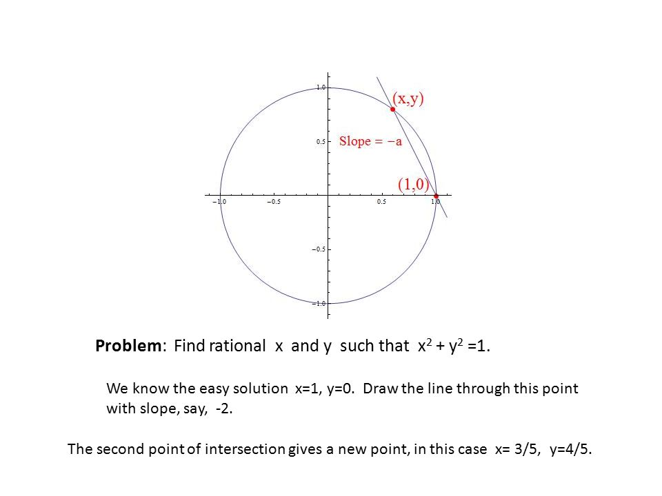Problem: Find rational x and y such that x2 + y2 =1.