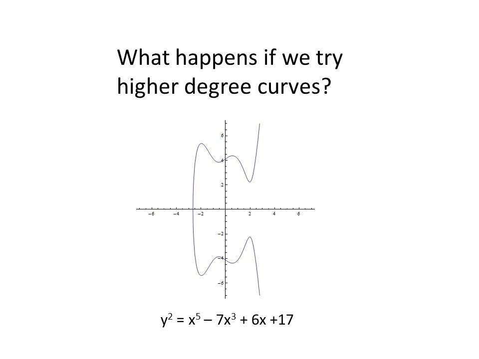 What happens if we try higher degree curves y2 = x5 – 7x3 + 6x +17